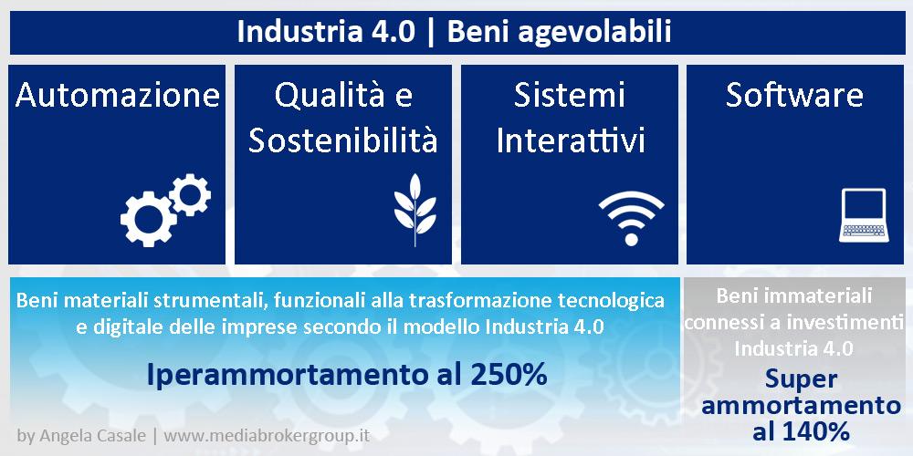 Industria 4.0 | Iperammortamento: l'elenco dei beni incentivati